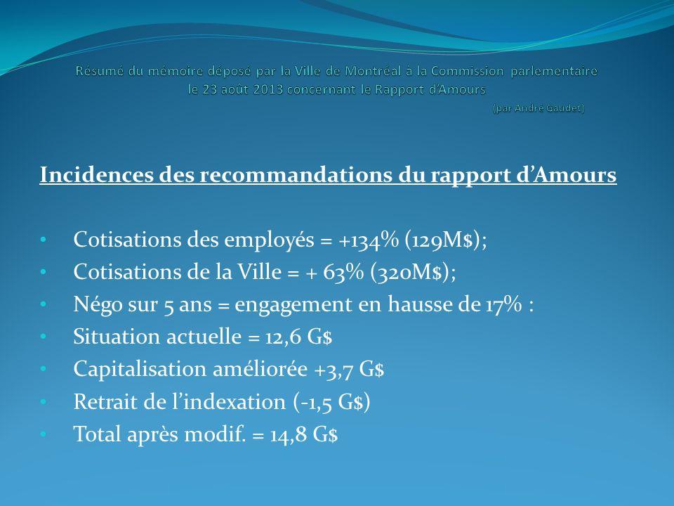 Incidences des recommandations du rapport dAmours Cotisations des employés = +134% (129M$); Cotisations de la Ville = + 63% (320M$); Négo sur 5 ans =