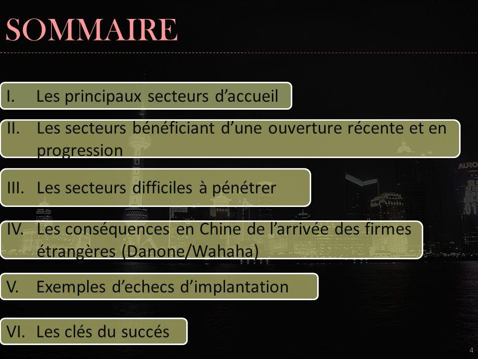 LES PRINCIPAUX SECTEURS DACCUEIL 5 www.chine-informations.com/guide/i-industrie-automobile-chinoise_1492.html http://fr.wikipedia.org/wiki/%C3%89conomie_de_la_R%C3%A9publique_populaire_de_Chine#Industries_lourdes www.carrefour.com; www.walmart.com; www.bonjourchine.com;; asiatimes online LES INDUSTRIES DE VOLUME Lautomobile 2 ème marché mondial 2 ème producteur mondial de véhicule Volkswagen en Chine Apparition de sérieux concurrents chinois KSF: LA JOINT VENTURE La grande distribution Marché récent en Chine Les acteurs Carrefour 5 ème groupe sur le marché chinois KSF : OUVRIR UN MAXIMUM DE POINTS DE VENTE