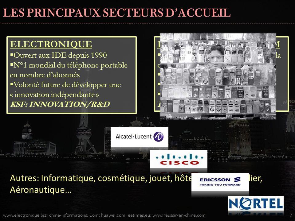 LES PRINCIPAUX SECTEURS DACCUEIL www.electronique.biz; chine-informations.