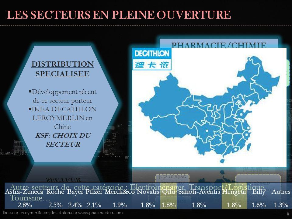 LES SECTEURS EN PLEINE OUVERTURE Ikea.cn; leroymerlin.cn ;decathlon.cn; www.pharmactua.com 8 Autre secteurs de cette catégorie : Electroménager, Transport/Logistique, Tourisme… PHARMACIE/CHIMIE Astra-ZenecaRocheBayerPfizerMerck&coNovatisQiluSanofi-AventisHengruiLillyAutres 2.8%2.5%2.4%2.1%1.9%1.8% 1.6%1.3%
