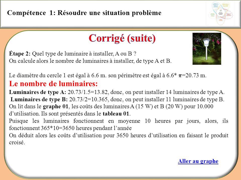 Compétence 1: Résoudre une situation problème Étape 2: Quel type de luminaire à installer, A ou B ? On calcule alors le nombre de luminaires à install