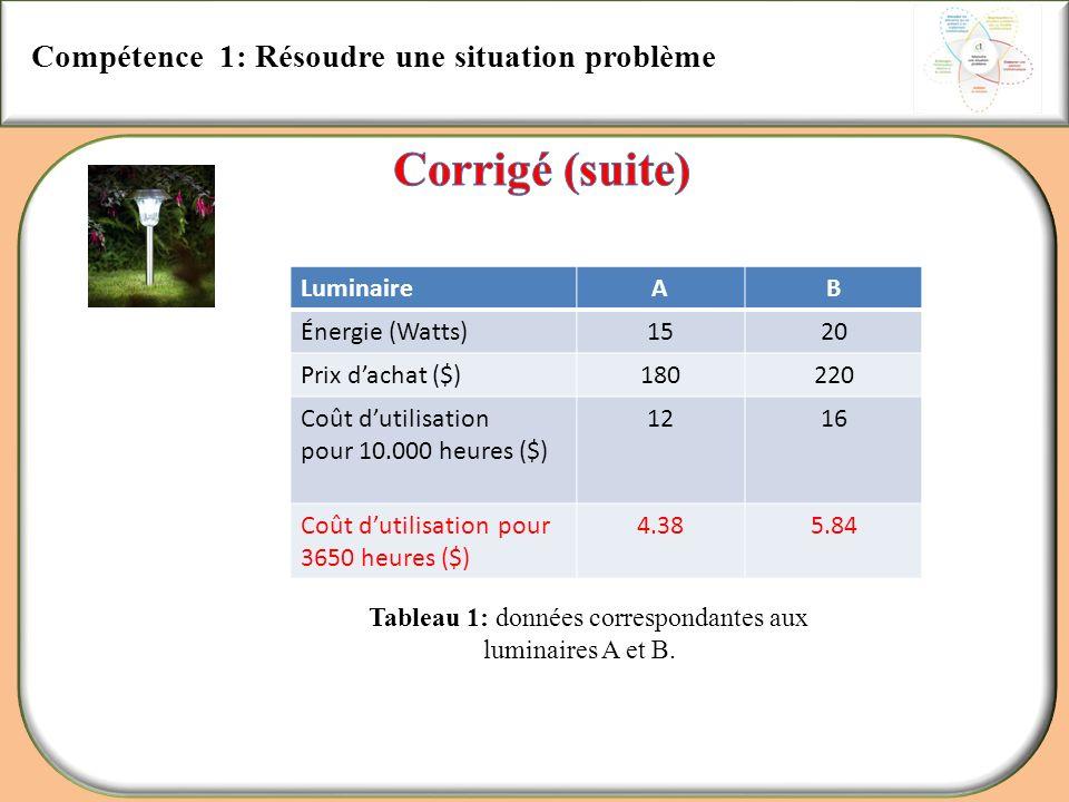 Compétence 1: Résoudre une situation problème LuminaireAB Énergie (Watts)1520 Prix dachat ($)180220 Coût dutilisation pour 10.000 heures ($) 1216 Coût