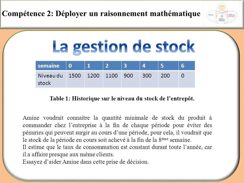 Compétence 2: Déployer un raisonnement mathématique semaine0123456 Niveau du stock 1500120011009003002000 Amine voudrait connaitre la quantité minimal