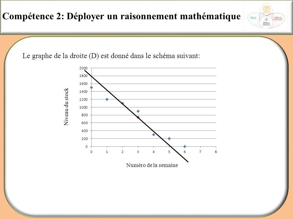 Compétence 2: Déployer un raisonnement mathématique Le graphe de la droite (D) est donné dans le schéma suivant: Numéro de la semaine
