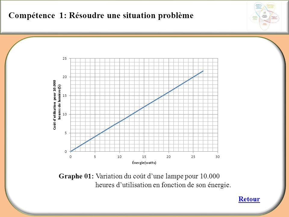 Compétence 1: Résoudre une situation problème Retour Graphe 01: Variation du coût dune lampe pour 10.000 heures dutilisation en fonction de son énergi