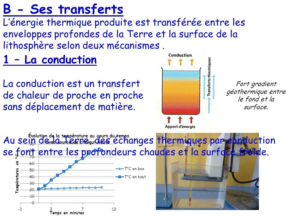 B - Ses transferts Lénergie thermique produite est transférée entre les enveloppes profondes de la Terre et la surface de la lithosphère selon deux mé