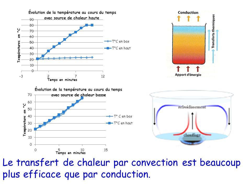 Le transfert de chaleur par convection est beaucoup plus efficace que par conduction.