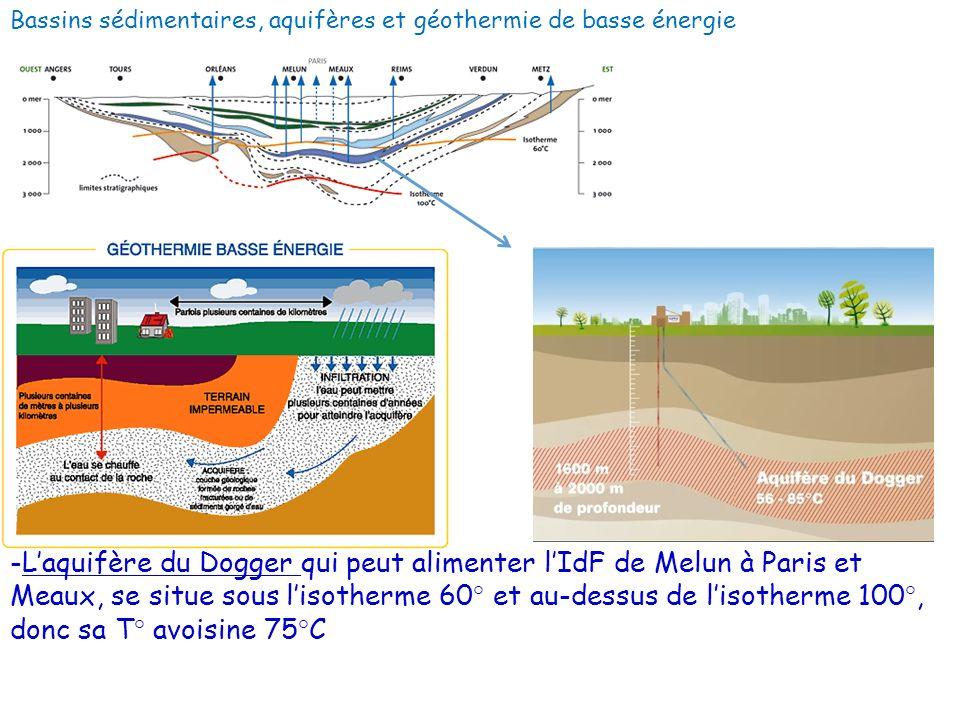 Bassins sédimentaires, aquifères et géothermie de basse énergie -Laquifère du Dogger qui peut alimenter lIdF de Melun à Paris et Meaux, se situe sous