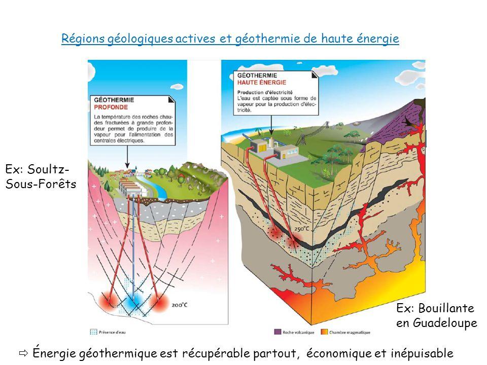 Régions géologiques actives et géothermie de haute énergie Énergie géothermique est récupérable partout, économique et inépuisable Ex: Soultz- Sous-Fo