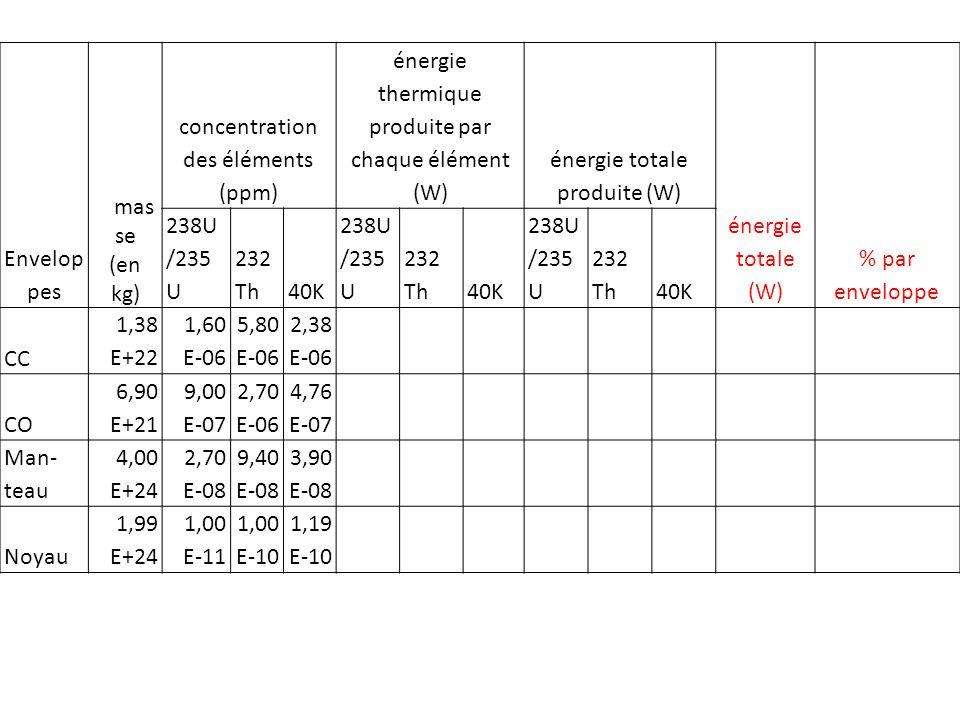 Envelop pes mas se (en kg) concentration des éléments (ppm) énergie thermique produite par chaque élément (W) énergie totale produite (W) énergie tota