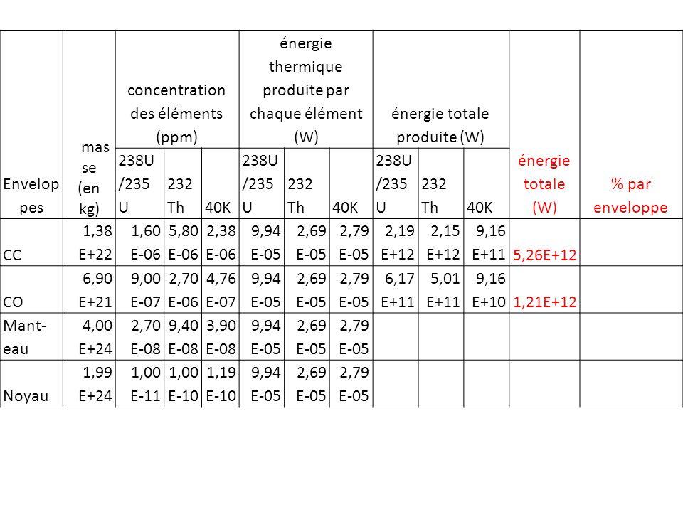 Envelop pes mas se (en kg) concentration des éléments (ppm) énergie thermique produite par chaque élément (W) énergie totale produite (W) énergie totale (W) % par enveloppe 238U /235 U 232 Th40K 238U /235 U 232 Th40K 238U /235 U 232 Th40K CC 1,38 E+22 1,60 E-06 5,80 E-06 2,38 E-06 9,94 E-05 2,69 E-05 2,79 E-05 2,19 E+12 2,15 E+12 9,16 E+115,26E+12 CO 6,90 E+21 9,00 E-07 2,70 E-06 4,76 E-07 9,94 E-05 2,69 E-05 2,79 E-05 6,17 E+11 5,01 E+11 9,16 E+101,21E+12 Mant- eau 4,00 E+24 2,70 E-08 9,40 E-08 3,90 E-08 9,94 E-05 2,69 E-05 2,79 E-05 1,07 E+13 1,01 E+13 4,35 E+122,52E+13 Noyau 1,99 E+24 1,00 E-11 1,00 E-10 1,19 E-10 9,94 E-05 2,69 E-05 2,79 E-05 1,98 E+09 5,35 E+09 6,61 E+091,39E+10