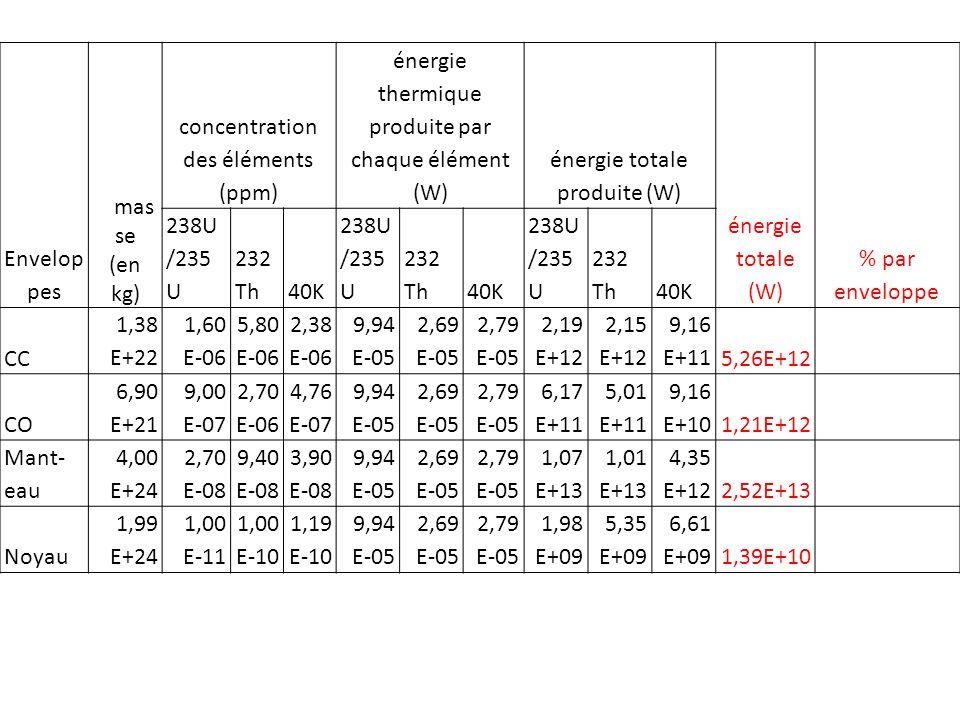 Envelop pes mas se (en kg) concentration des éléments (ppm) énergie thermique produite par chaque élément (W) énergie totale produite (W) énergie totale (W) % par enveloppe 238U /235 U 232 Th40K 238U /235 U 232 Th40K 238U /235 U 232 Th40K CC 1,38 E+22 1,60 E-06 5,80 E-06 2,38 E-06 9,94 E-05 2,69 E-05 2,79 E-05 2,19 E+12 2,15 E+12 9,16 E+115,26E+12 16,59 CO 6,90 E+21 9,00 E-07 2,70 E-06 4,76 E-07 9,94 E-05 2,69 E-05 2,79 E-05 6,17 E+11 5,01 E+11 9,16 E+101,21E+12 3,82 Man- teau 4,00 E+24 2,70 E-08 9,40 E-08 3,90 E-08 9,94 E-05 2,69 E-05 2,79 E-05 1,07 E+13 1,01 E+13 4,35 E+122,52E+13 79,50 Noyau 1,99 E+24 1,00 E-11 1,00 E-10 1,19 E-10 9,94 E-05 2,69 E-05 2,79 E-05 1,98 E+09 5,35 E+09 6,61 E+091,39E+10 0,04 avec 79,5% de contribution à la production dénergie dorigine interne, cest le manteau qui est lenveloppe qui produit le plus dénergie géothermique par désintégration de ses éléments radioactifs