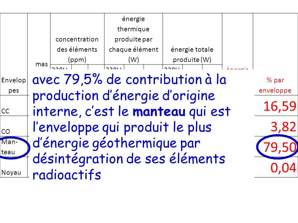 II – La géothermie: une énergie récupérable par lhomme A – Flux géothermique global utilisé à léchelle mondiale BRGM