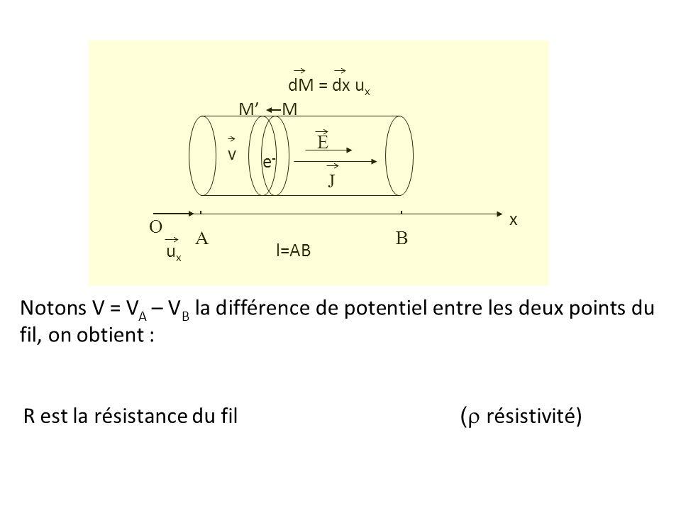 e-e- E MM O x uxux AB dM = dx u x J l=AB v Notons V = V A – V B la différence de potentiel entre les deux points du fil, on obtient : R est la résista