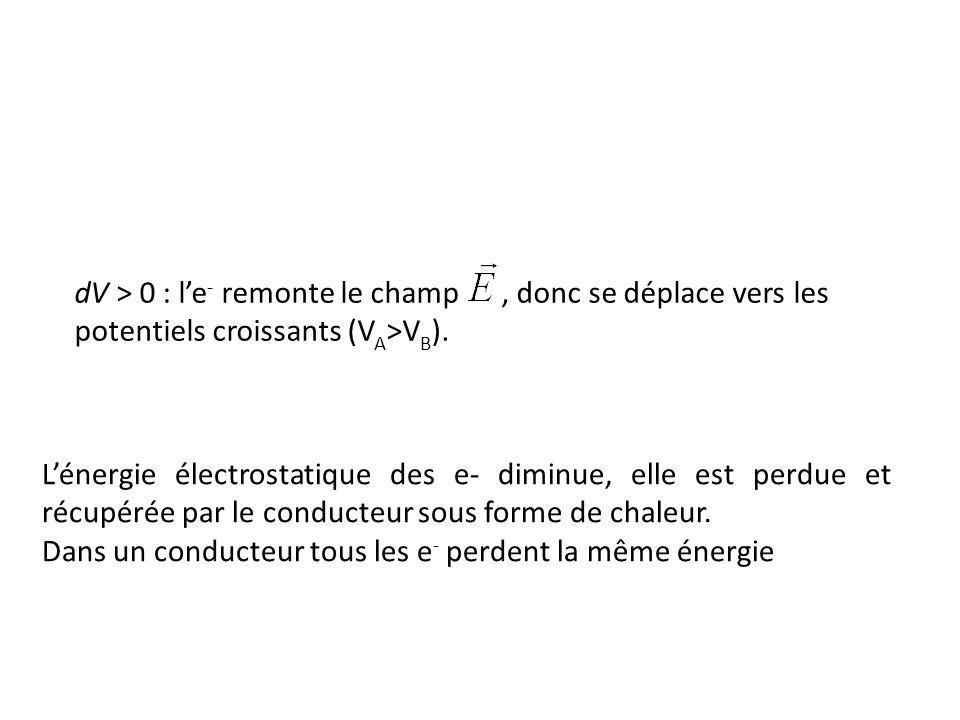 dV > 0 : le - remonte le champ, donc se déplace vers les potentiels croissants (V A >V B ). Lénergie électrostatique des e- diminue, elle est perdue e