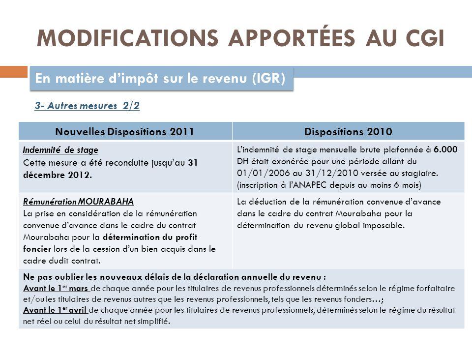 MODIFICATIONS APPORTÉES AU CGI En matière dimpôt sur le revenu (IGR) 3- Autres mesures 2/2 Nouvelles Dispositions 2011Dispositions 2010 Indemnité de stage Cette mesure a été reconduite jusquau 31 décembre 2012.
