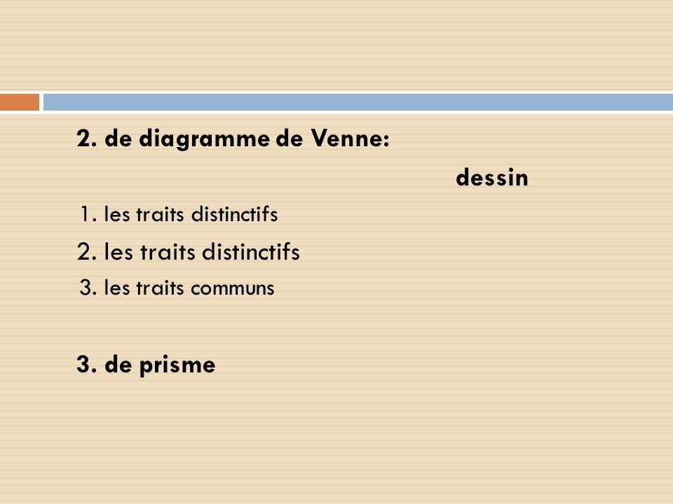 2. de diagramme de Venne: dessin 1. les traits distinctifs 2. les traits distinctifs 3. les traits communs 3. de prisme