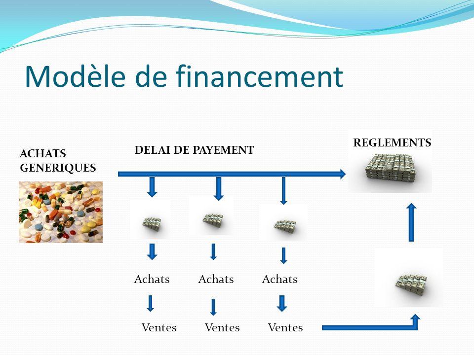 Modèle de financement ACHATS GENERIQUES DELAI DE PAYEMENT REGLEMENTS Achats Achats Achats Ventes Ventes Ventes