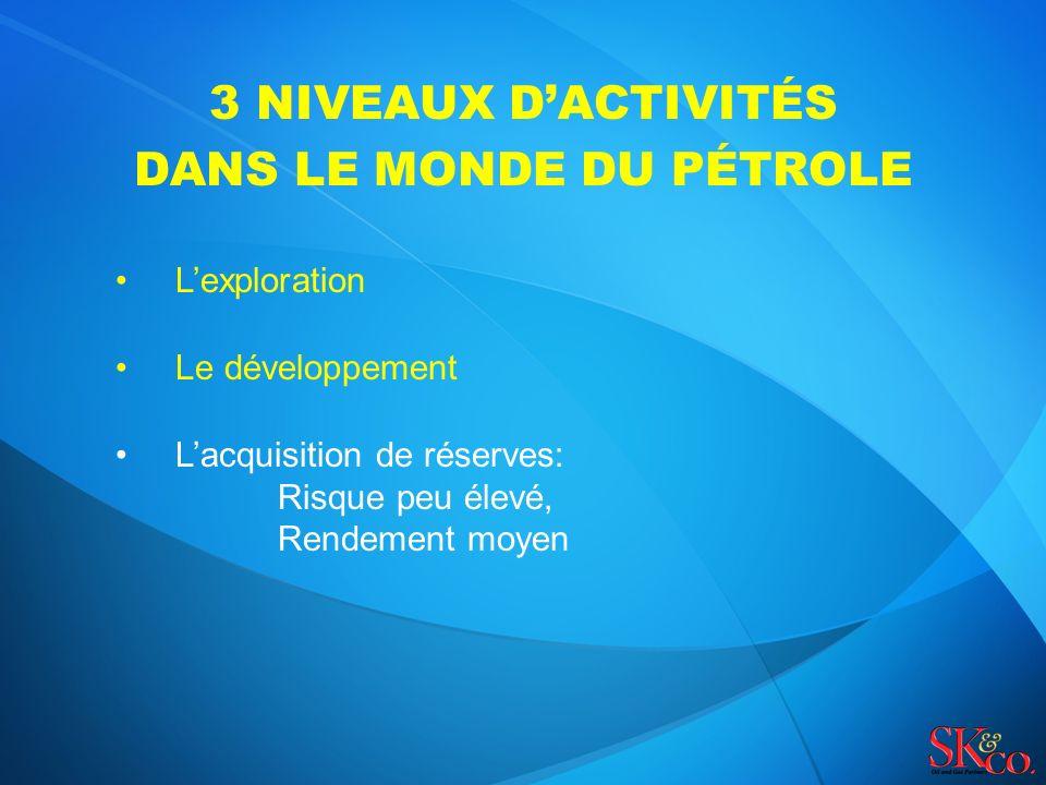 3 NIVEAUX DACTIVITÉS DANS LE MONDE DU PÉTROLE Lexploration Le développement Lacquisition de réserves: Risque peu élevé, Rendement moyen