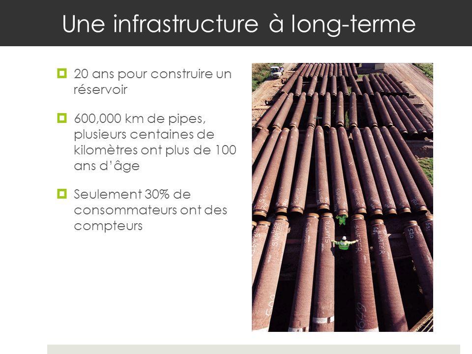 Une infrastructure à long-terme 20 ans pour construire un réservoir 600,000 km de pipes, plusieurs centaines de kilomètres ont plus de 100 ans dâge Seulement 30% de consommateurs ont des compteurs