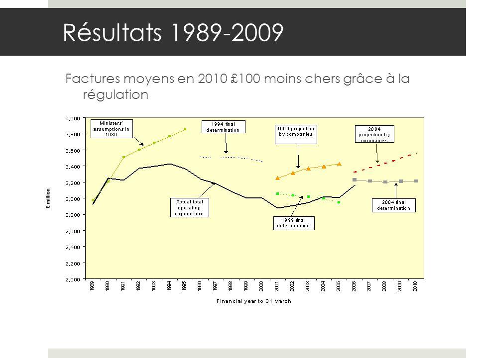 Résultats 1989-2009 Factures moyens en 2010 £100 moins chers grâce à la régulation