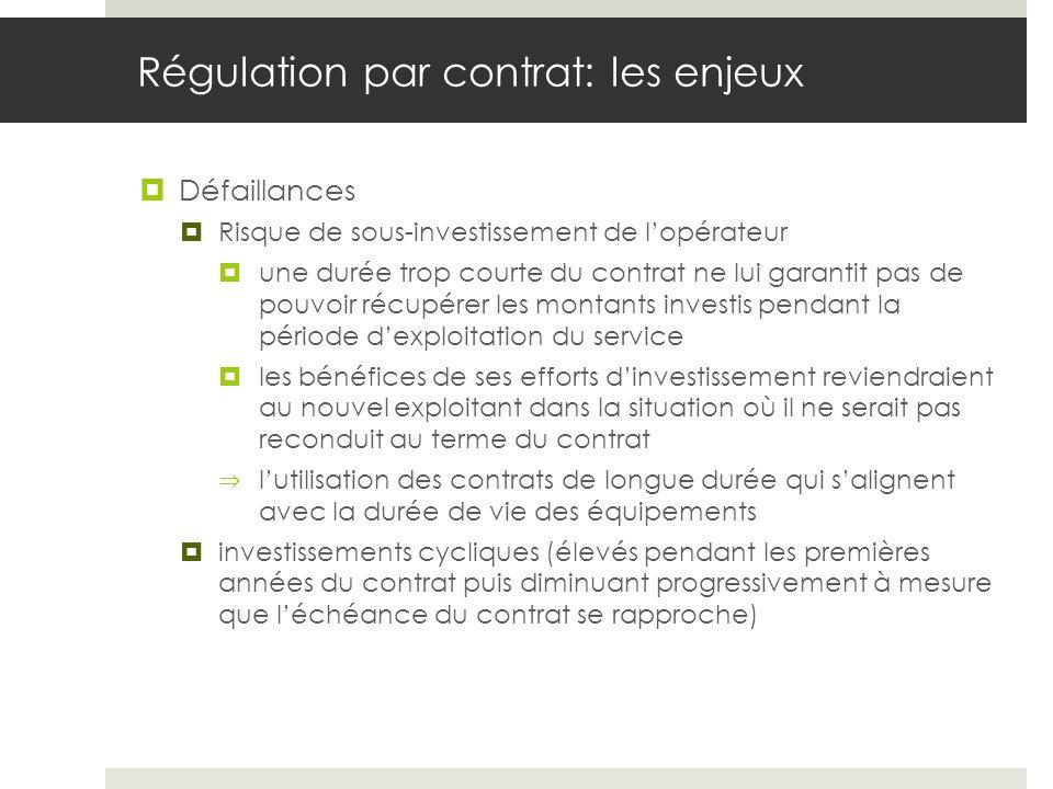 Régulation par contrat: les enjeux Défaillances Risque de sous-investissement de lopérateur une durée trop courte du contrat ne lui garantit pas de pouvoir récupérer les montants investis pendant la période dexploitation du service les bénéfices de ses efforts dinvestissement reviendraient au nouvel exploitant dans la situation où il ne serait pas reconduit au terme du contrat lutilisation des contrats de longue durée qui salignent avec la durée de vie des équipements investissements cycliques (élevés pendant les premières années du contrat puis diminuant progressivement à mesure que léchéance du contrat se rapproche)