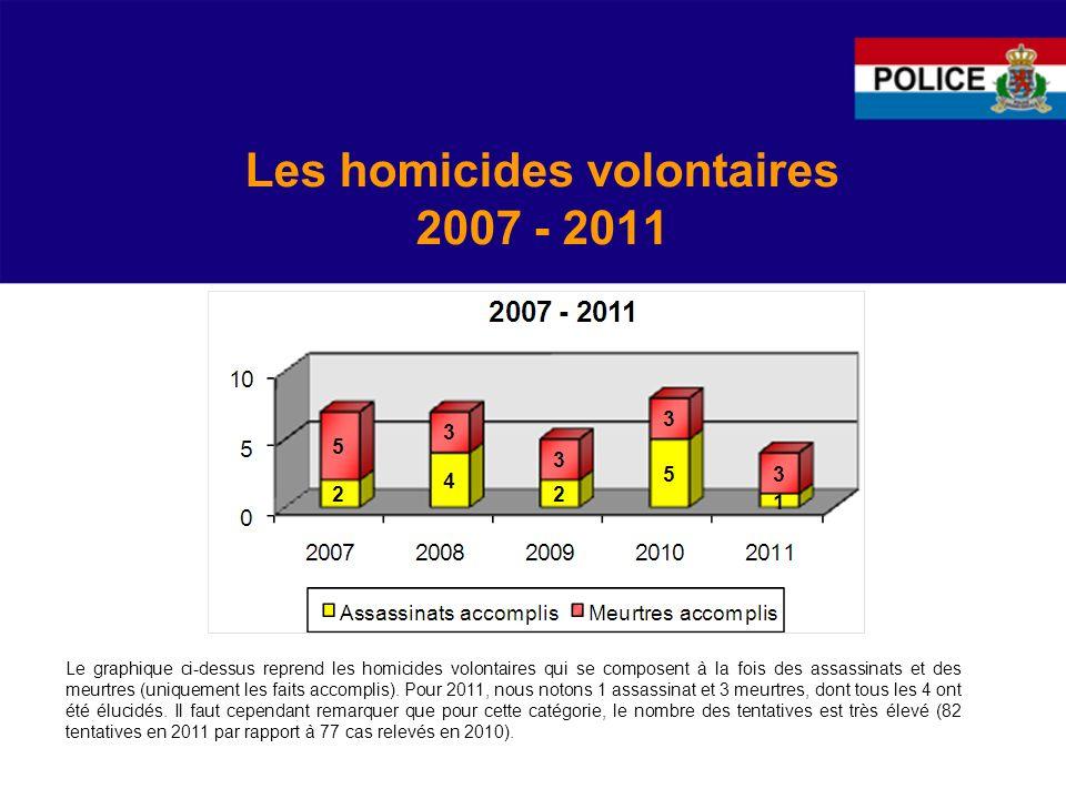 Les homicides volontaires 2007 - 2011 Le graphique ci-dessus reprend les homicides volontaires qui se composent à la fois des assassinats et des meurtres (uniquement les faits accomplis).