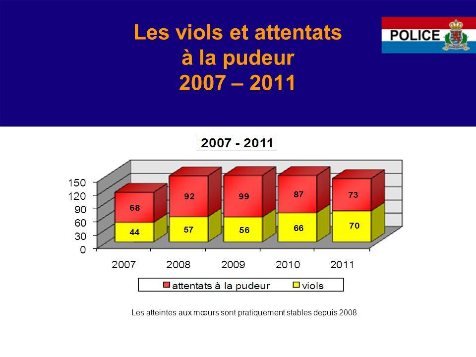 Les viols et attentats à la pudeur 2007 – 2011 Les atteintes aux mœurs sont pratiquement stables depuis 2008.