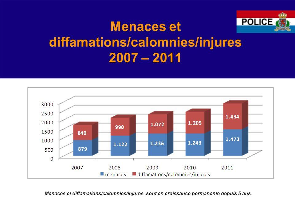Menaces et diffamations/calomnies/injures 2007 – 2011 Menaces et diffamations/calomnies/injures sont en croissance permanente depuis 5 ans.