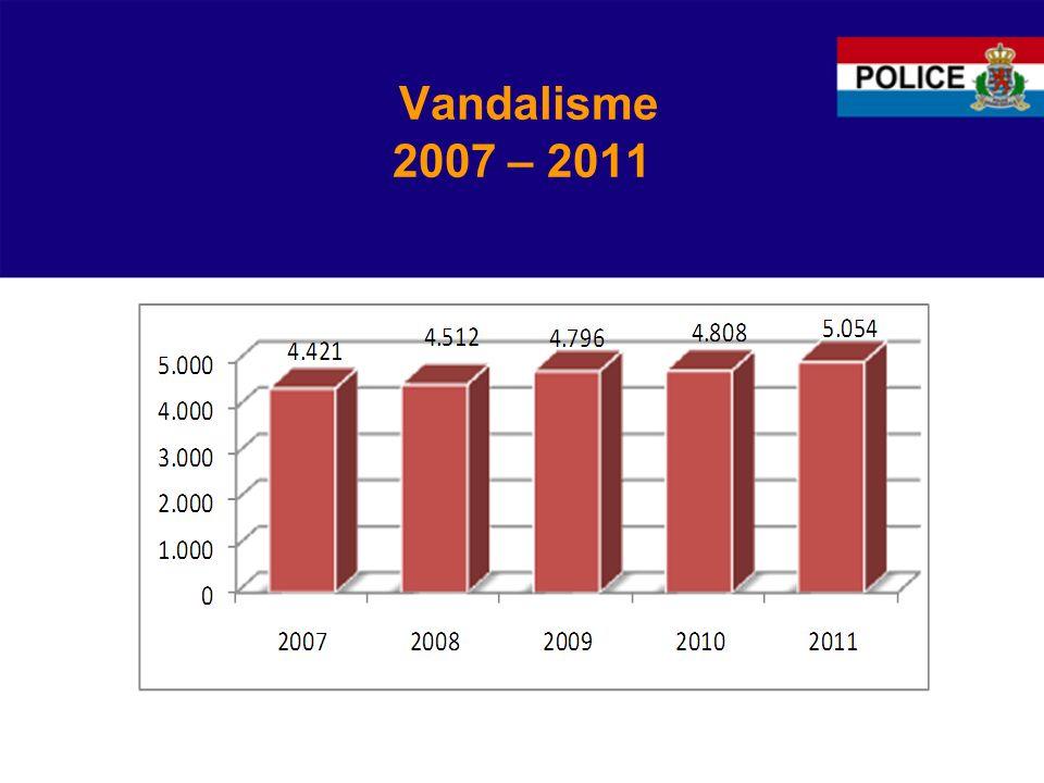 Vandalisme 2007 – 2011