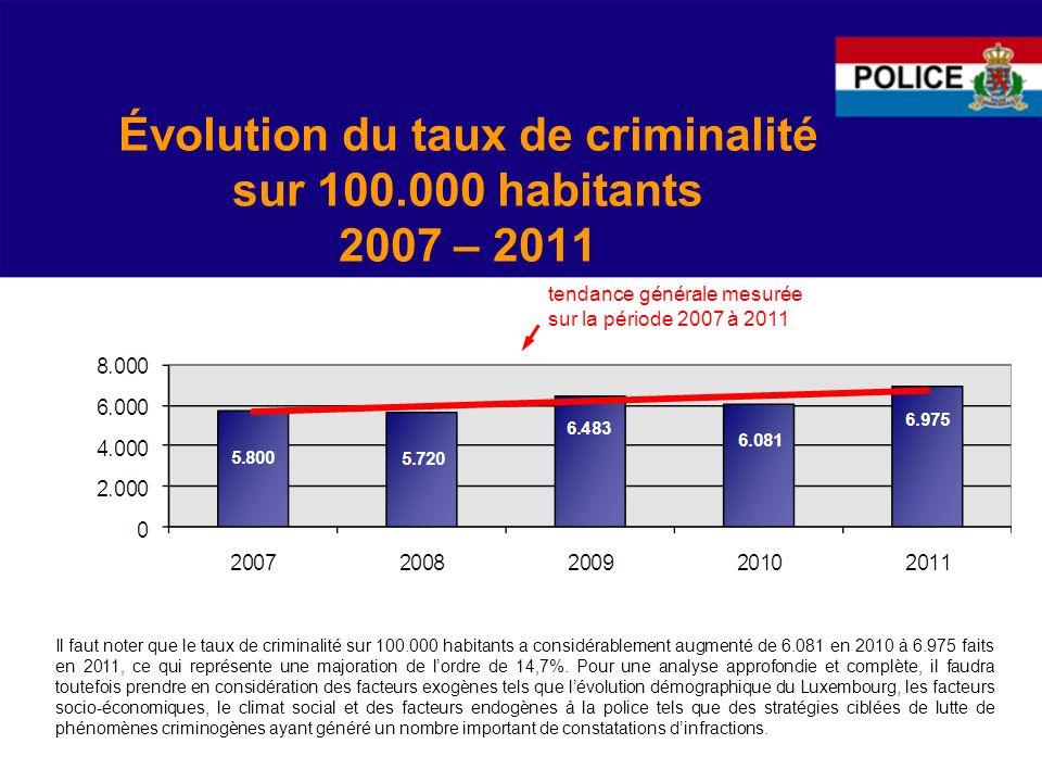 Le taux délucidation 2007 - 2011 Pour lannée 2011 nous enregistrons un taux délucidation de 44,6 %, ce qui correspond à une baisse de 4,6 points par rapport à lannée 2010.