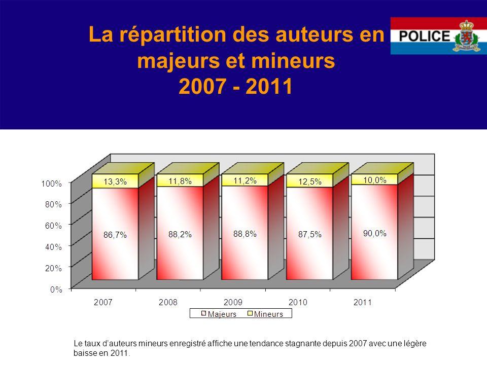 La répartition des auteurs en majeurs et mineurs 2007 - 2011 Le taux dauteurs mineurs enregistré affiche une tendance stagnante depuis 2007 avec une légère baisse en 2011.