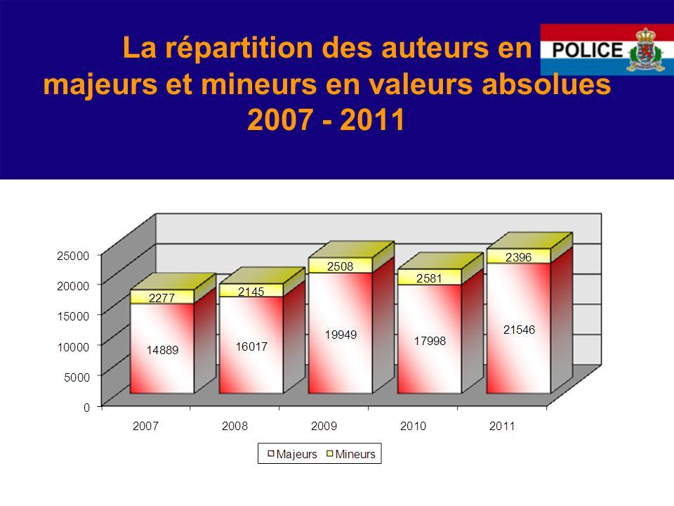 La répartition des auteurs en majeurs et mineurs en valeurs absolues 2007 - 2011