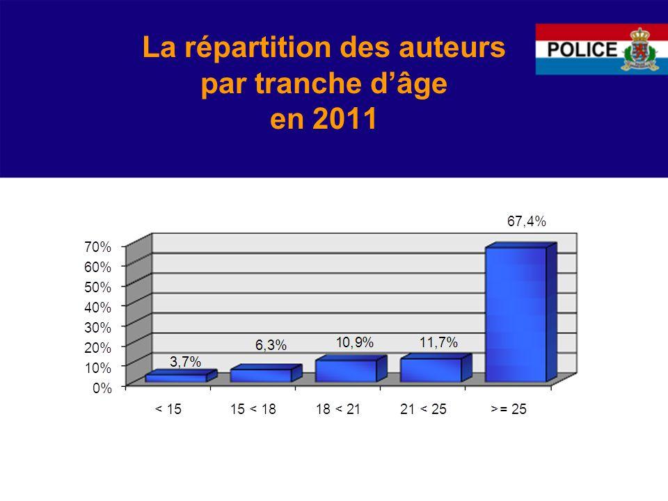 La répartition des auteurs par tranche dâge en 2011