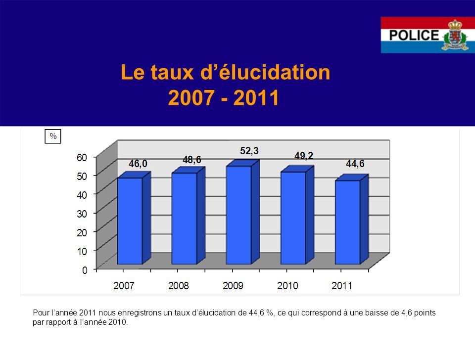 Les rébellions et outrages à agents 2007 – 2011 tendance générale mesurée sur la période 2007 à 2011 Les rébellions et les outrages à agents rentrent en 2011 dans phase stagnante.
