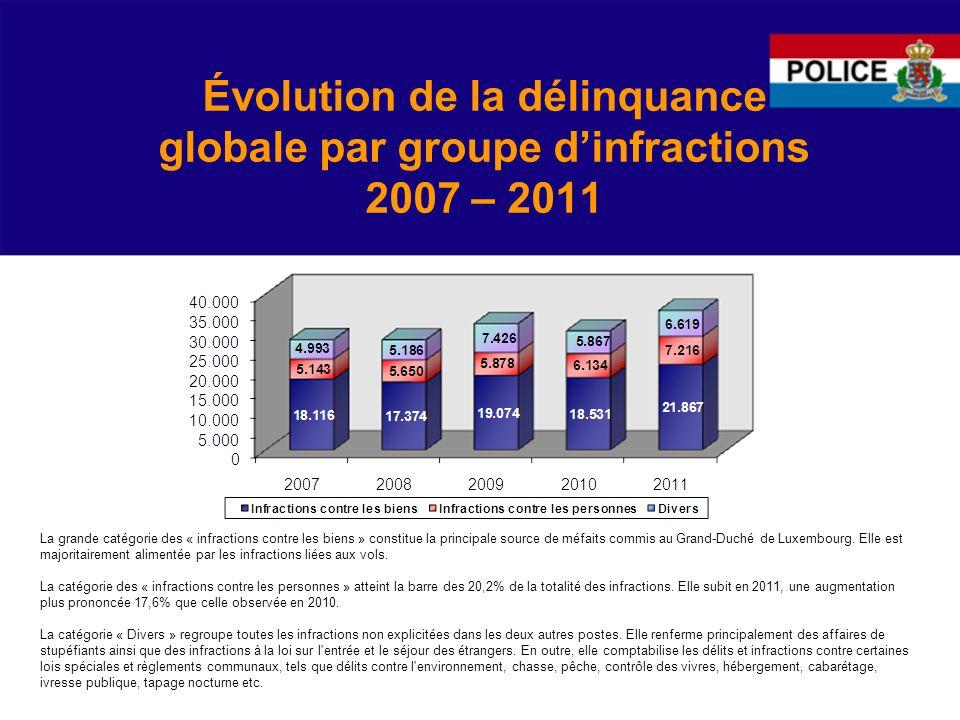 Évolution de la délinquance globale par groupe dinfractions 2007 – 2011 La grande catégorie des « infractions contre les biens » constitue la principale source de méfaits commis au Grand-Duché de Luxembourg.