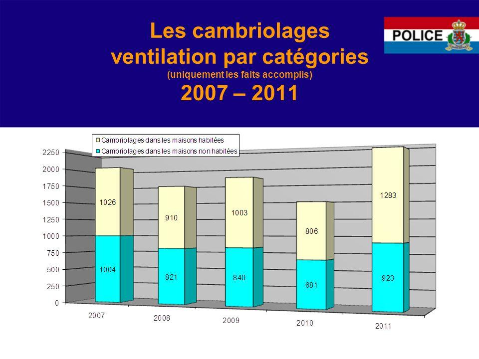 Les vols avec violences 2007 - 2011 La tendance générale depuis 2007 montre une tendance stable dans ce domaine, avec une évolution en dents de scie.