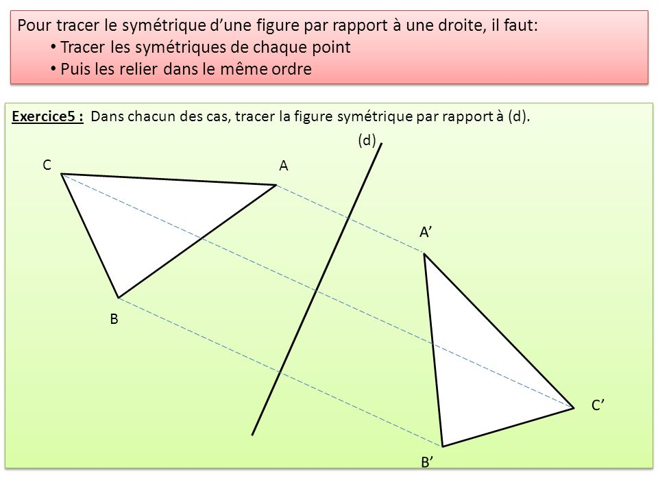 Exercice5 : Dans chacun des cas, tracer la figure symétrique par rapport à (d). A B C A B C (d) Pour tracer le symétrique dune figure par rapport à un