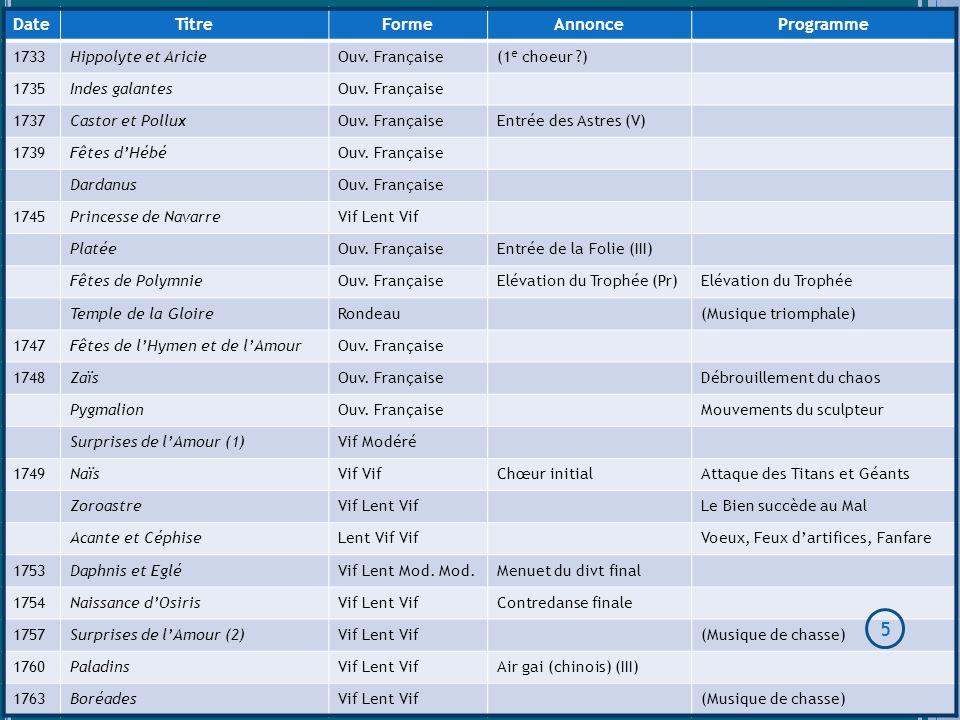 DateTitreFormeAnnonceProgramme 1733Hippolyte et AricieOuv. Française(1 e choeur ?) 1735Indes galantesOuv. Française 1737Castor et PolluxOuv. Française