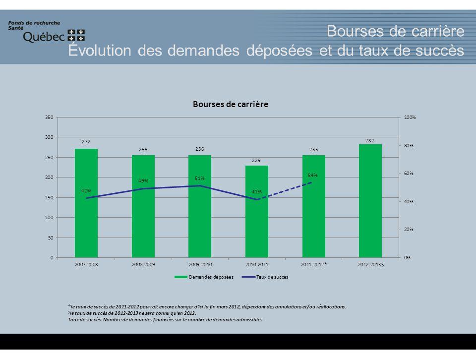 *le taux de succès de 2011-2012 pourrait encore changer dici la fin mars 2012, dépendant des annulations et/ou réallocations.