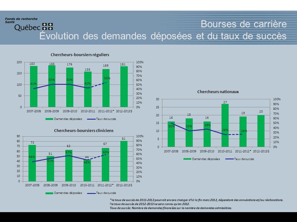 *le taux de succès de 2011-2012 pourrait encore changer dici la fin mars 2012, dépendant des annulations et/ou réallocations. $ le taux de succès de 2