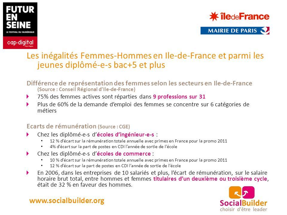 Les inégalités Femmes-Hommes en Ile-de-France et parmi les jeunes diplômé-e-s bac+5 et plus Différence de représentation des femmes selon les secteurs en Ile-de-France (Source : Conseil Régional dIle-de-France) 75% des femmes actives sont réparties dans 9 professions sur 31 Plus de 60% de la demande demploi des femmes se concentre sur 6 catégories de métiers Ecarts de rémunération (Source : CGE) Chez les diplômé-e-s décoles dingénieur-e-s : 12 % décart sur la rémunération totale annuelle avec primes en France pour la promo 2011 4% décart sur la part de postes en CDI lannée de sortie de lécole Chez les diplômé-e-s décoles de commerce : 10 % décart sur la rémunération totale annuelle avec primes en France pour la promo 2011 12 % décart sur la part de postes en CDI lannée de sortie de lécole En 2006, dans les entreprises de 10 salariés et plus, lécart de rémunération, sur le salaire horaire brut total, entre hommes et femmes titulaires dun deuxième ou troisième cycle, était de 32 % en faveur des hommes.
