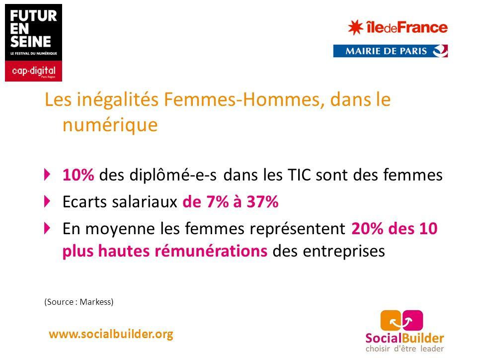 Les inégalités Femmes-Hommes, dans le numérique 10% des diplômé-e-s dans les TIC sont des femmes Ecarts salariaux de 7% à 37% En moyenne les femmes représentent 20% des 10 plus hautes rémunérations des entreprises (Source : Markess) www.socialbuilder.org