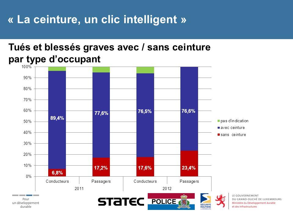 « La ceinture, un clic intelligent » Tués et blessés graves avec / sans ceinture par sexe 14,5% 82,9% 4,4% 91,2% 22,0% 73,0% 13,1% 82,8%