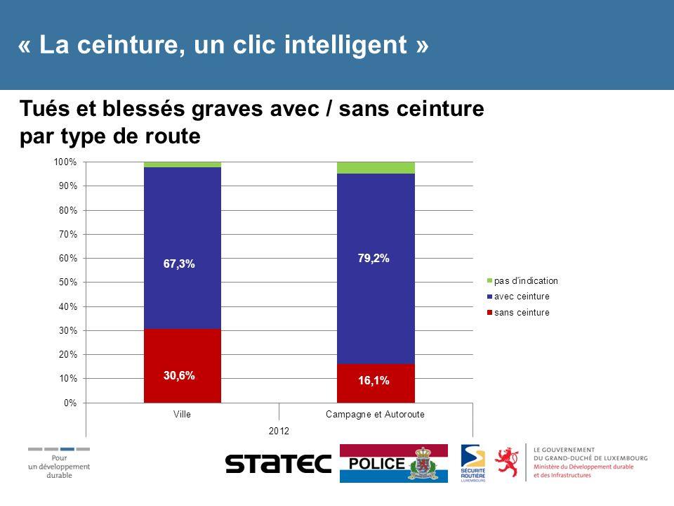 « La ceinture, un clic intelligent » Tués et blessés graves avec / sans ceinture par type doccupant 6,8% 89,4% 17,2% 77,6% 17,6% 76,5% 23,4% 76,6%