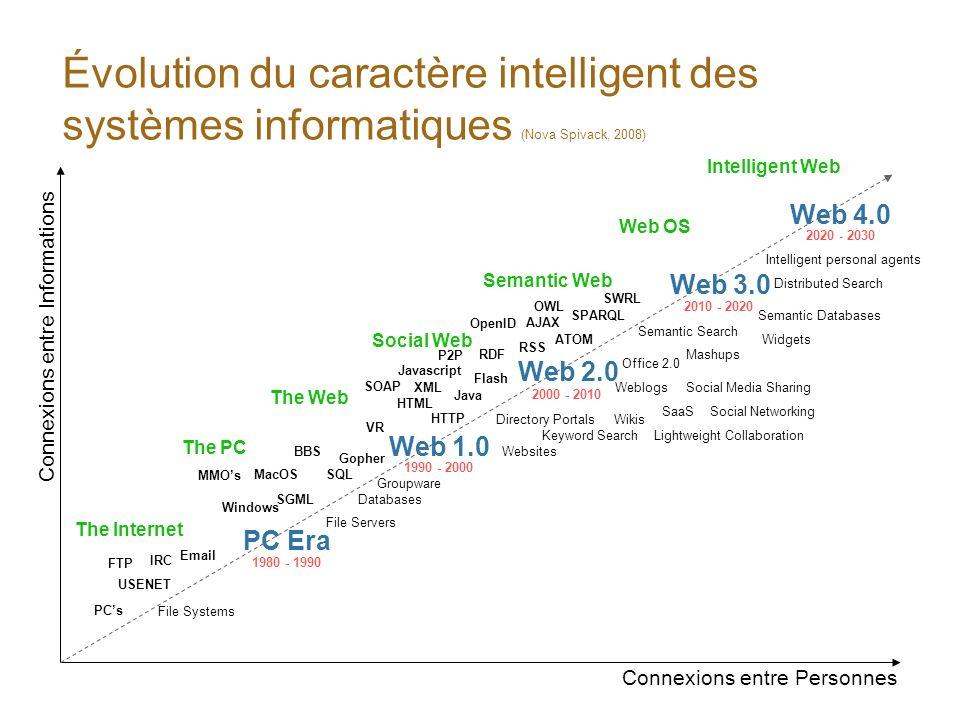 Évolution du caractère intelligent des systèmes informatiques (Nova Spivack, 2008) Connexions entre Personnes Connexions entre Informations Email Soci