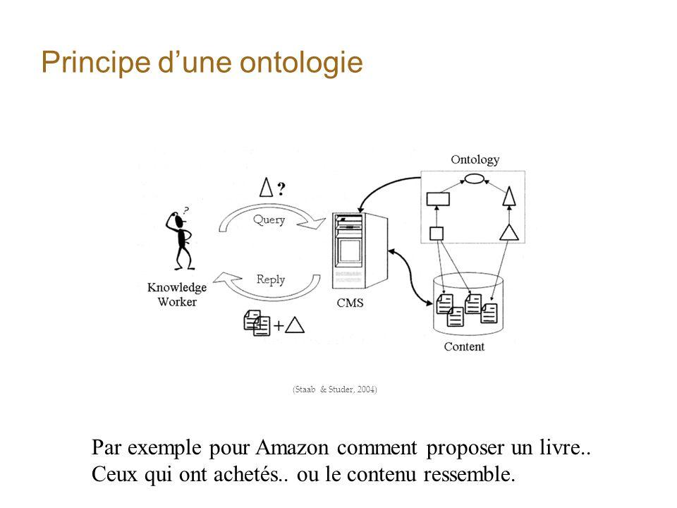 Principe dune ontologie (Staab & Studer, 2004) Par exemple pour Amazon comment proposer un livre.. Ceux qui ont achetés.. ou le contenu ressemble.
