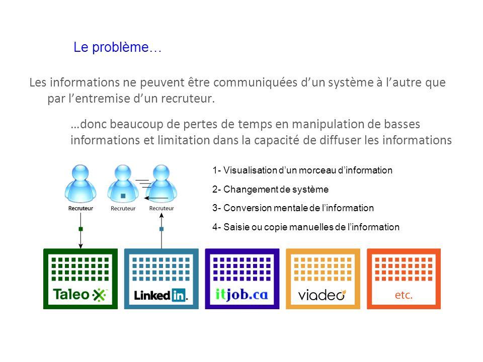 Les informations ne peuvent être communiquées dun système à lautre que par lentremise dun recruteur. 1- Visualisation dun morceau dinformation 2- Chan