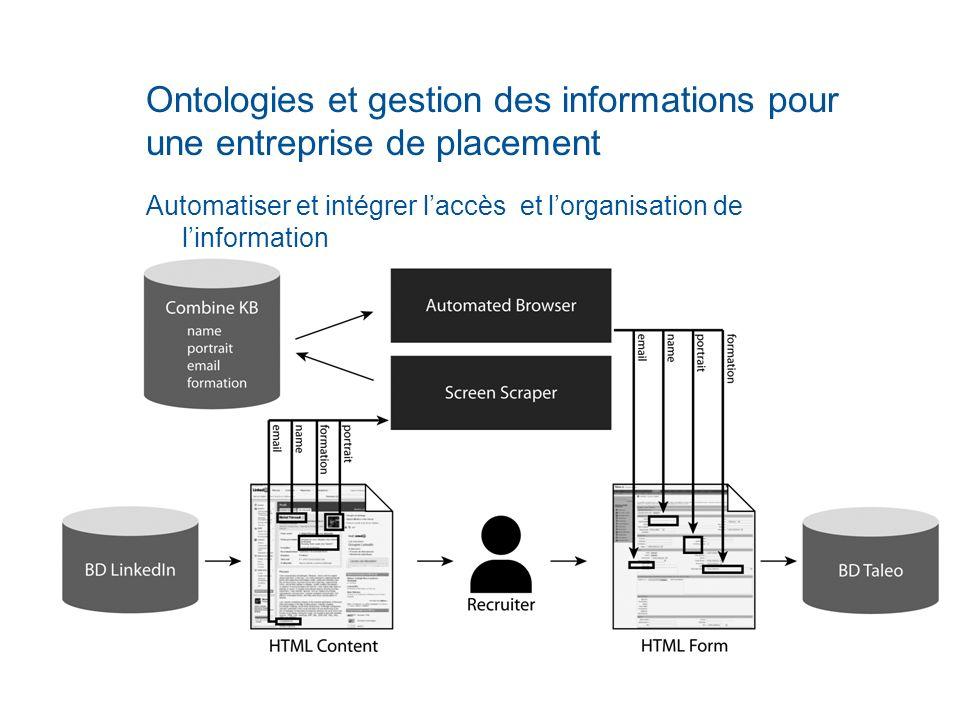 Ontologies et gestion des informations pour une entreprise de placement Automatiser et intégrer laccès et lorganisation de linformation