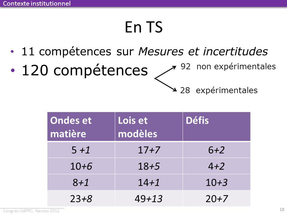 Congrès UdPPC, Nantes 2012 En TS 18 Contexte institutionnel 11 compétences sur Mesures et incertitudes 120 compétences 92 non expérimentales 28 expéri